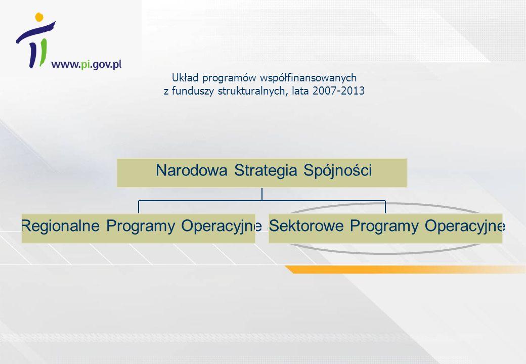 Regionalne Programy Operacyjne Sektorowe Programy Operacyjne