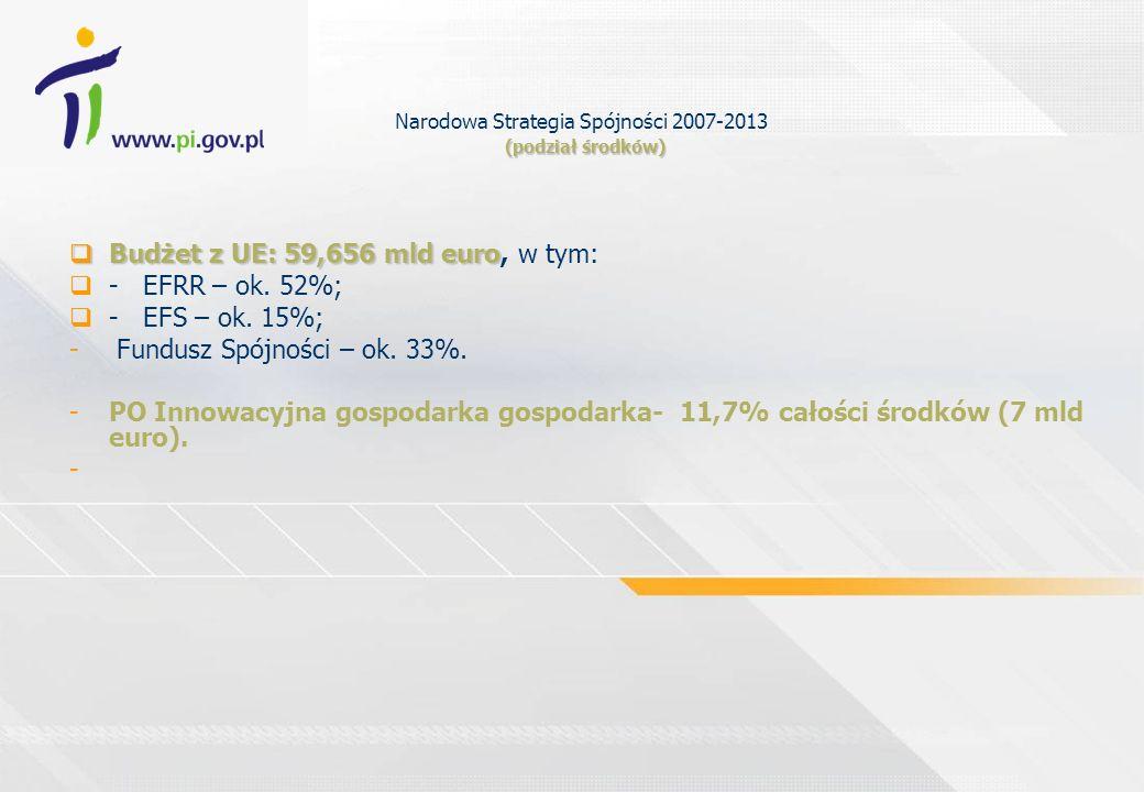 Narodowa Strategia Spójności 2007-2013 (podział środków)