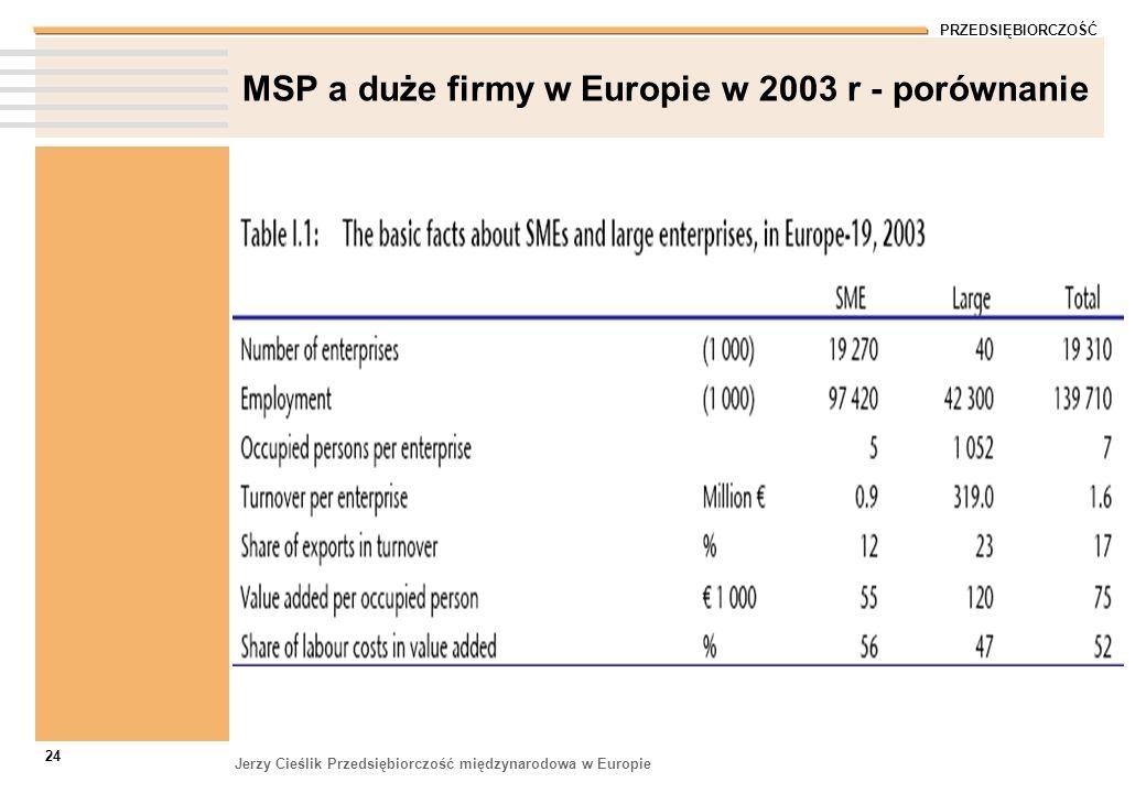 MSP a duże firmy w Europie w 2003 r - porównanie