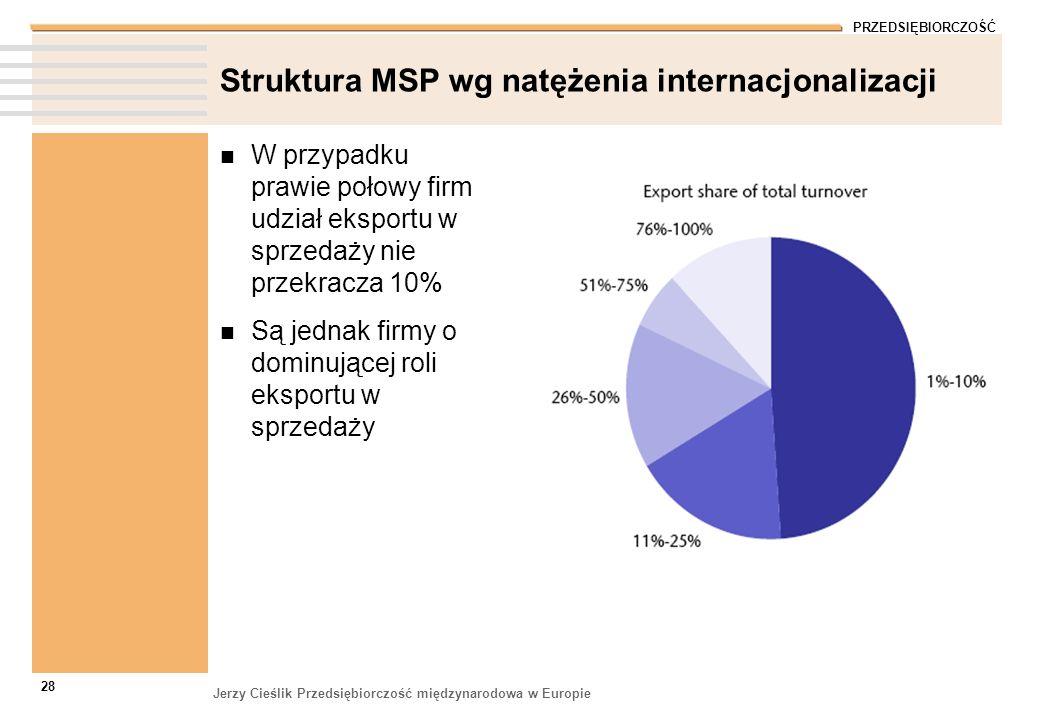 Struktura MSP wg natężenia internacjonalizacji