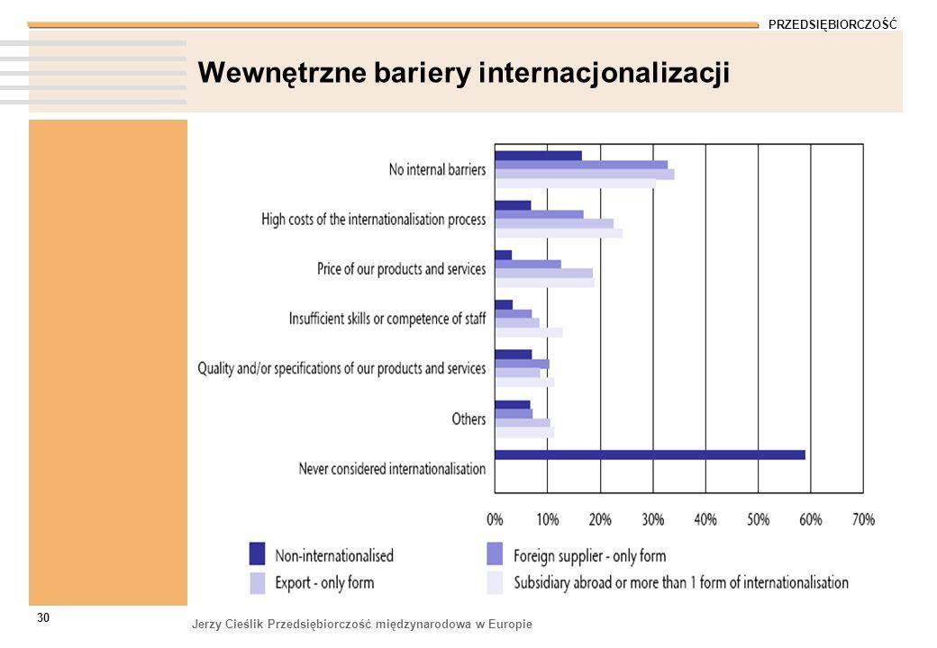 Wewnętrzne bariery internacjonalizacji