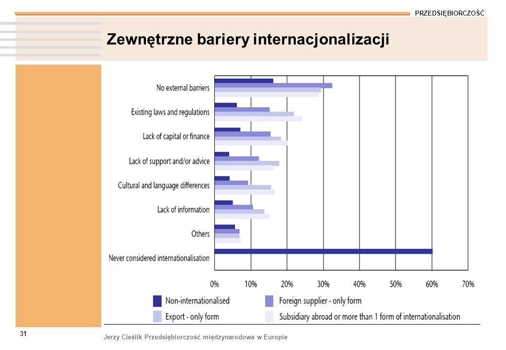 Zewnętrzne bariery internacjonalizacji