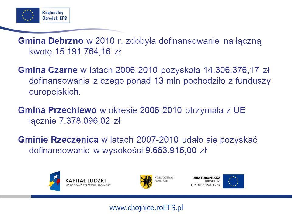 Gmina Debrzno w 2010 r. zdobyła dofinansowanie na łączną kwotę 15. 191