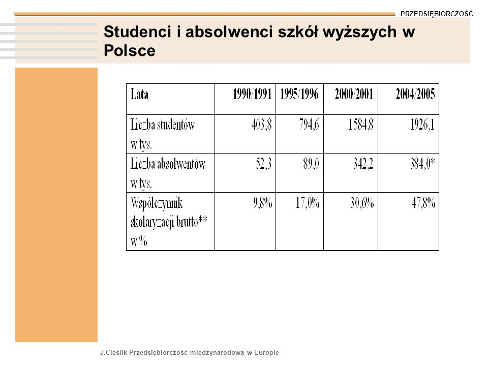 Studenci i absolwenci szkół wyższych w Polsce