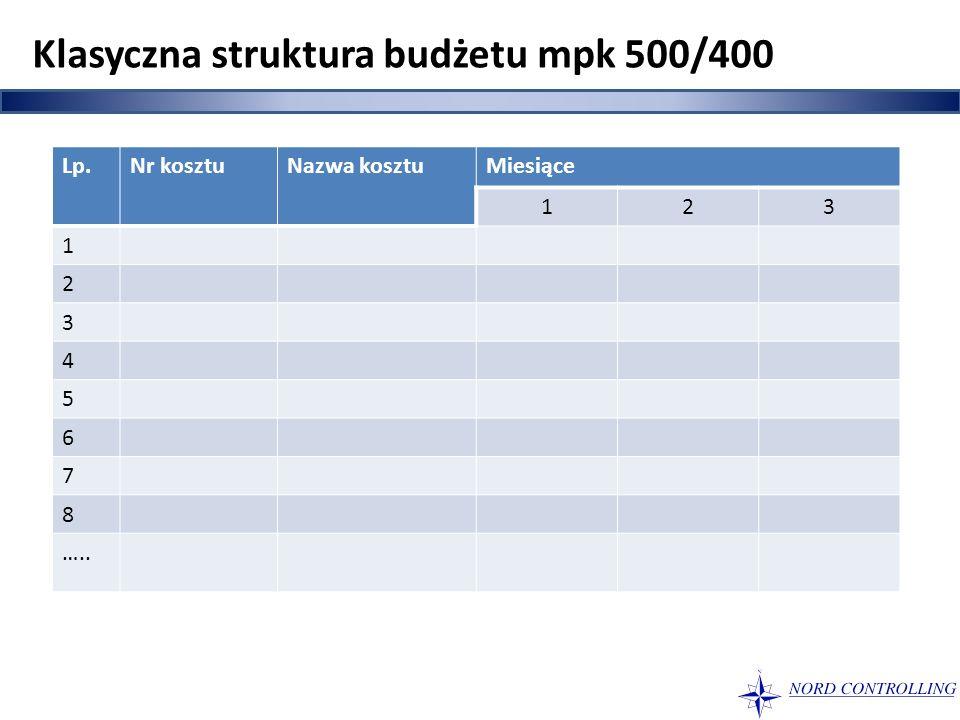 Klasyczna struktura budżetu mpk 500/400