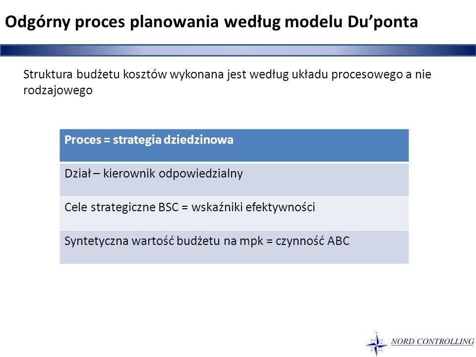 Odgórny proces planowania według modelu Du'ponta