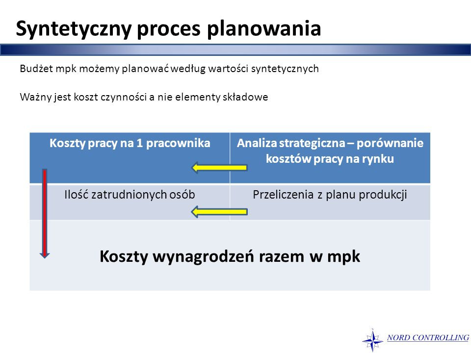 Syntetyczny proces planowania