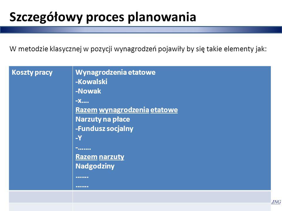 Szczegółowy proces planowania
