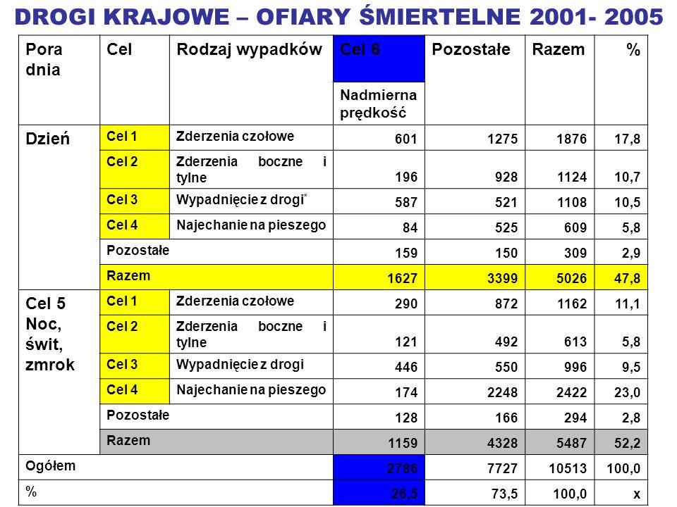 DROGI KRAJOWE – OFIARY ŚMIERTELNE 2001- 2005