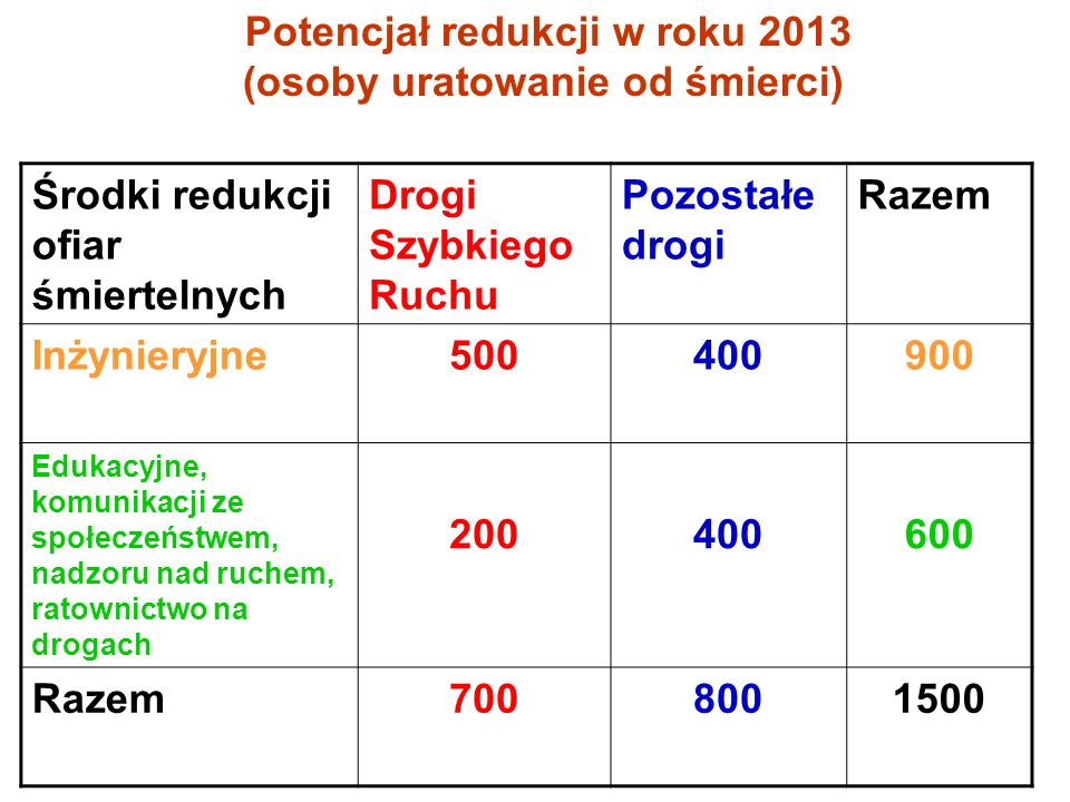 Potencjał redukcji w roku 2013 (osoby uratowanie od śmierci)