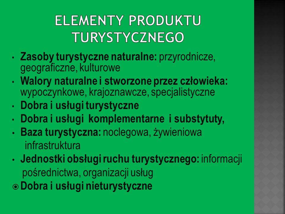 Elementy produktu turystycznego