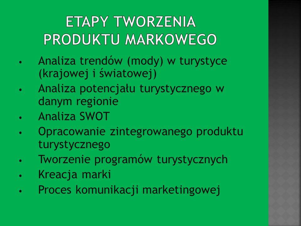 Etapy tworzenia produktu markowego