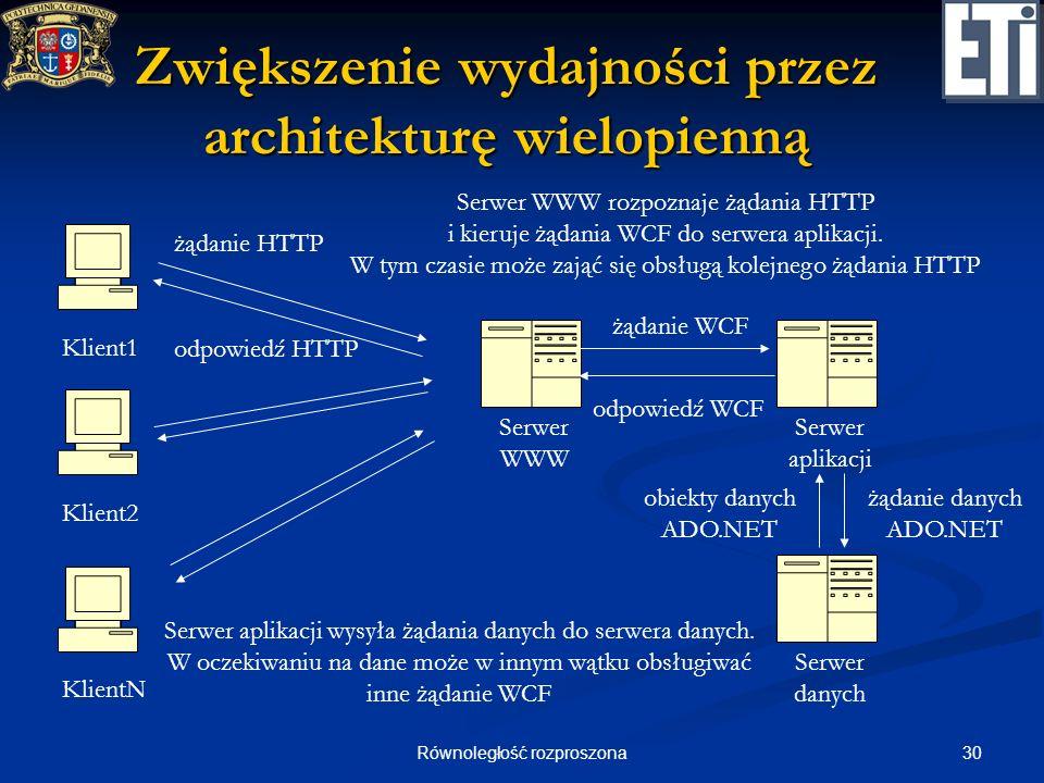 Zwiększenie wydajności przez architekturę wielopienną
