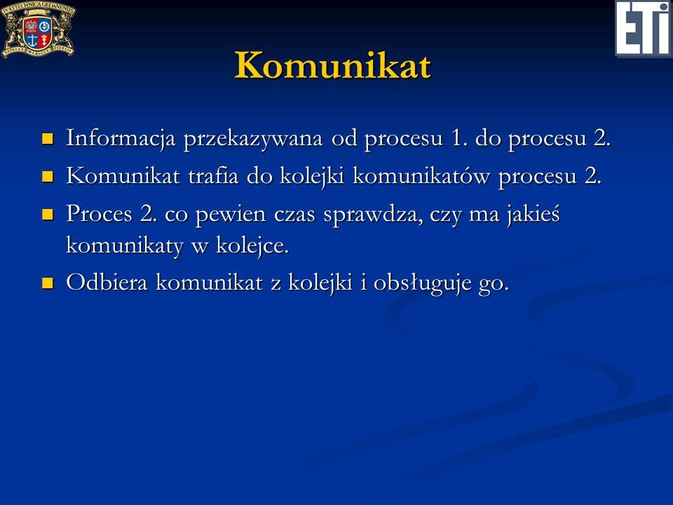 Komunikat Informacja przekazywana od procesu 1. do procesu 2.