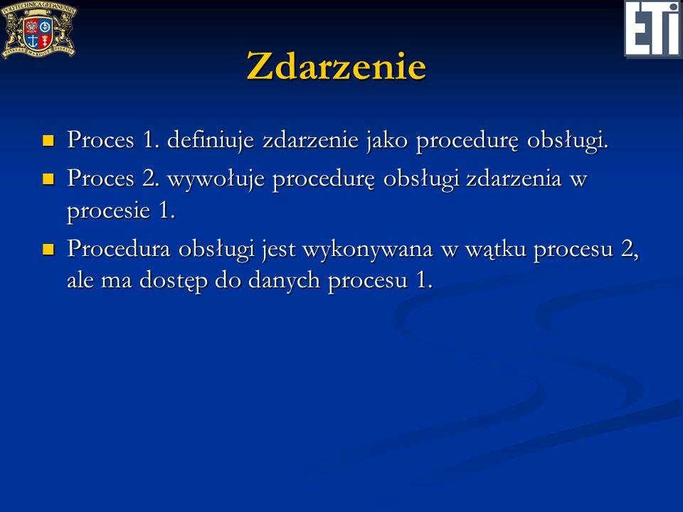 Zdarzenie Proces 1. definiuje zdarzenie jako procedurę obsługi.