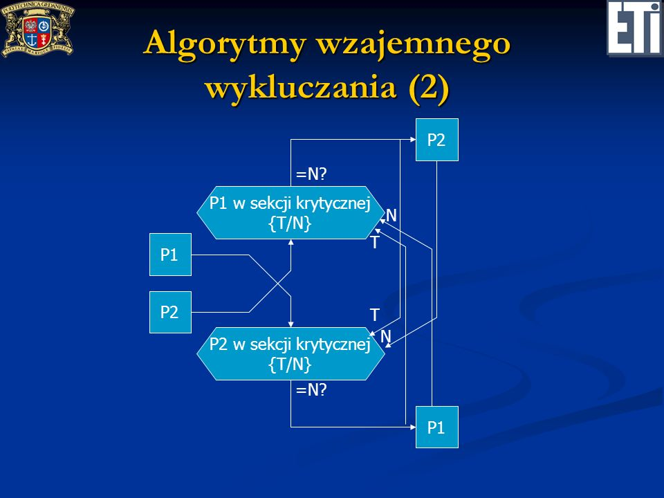 Algorytmy wzajemnego wykluczania (2)