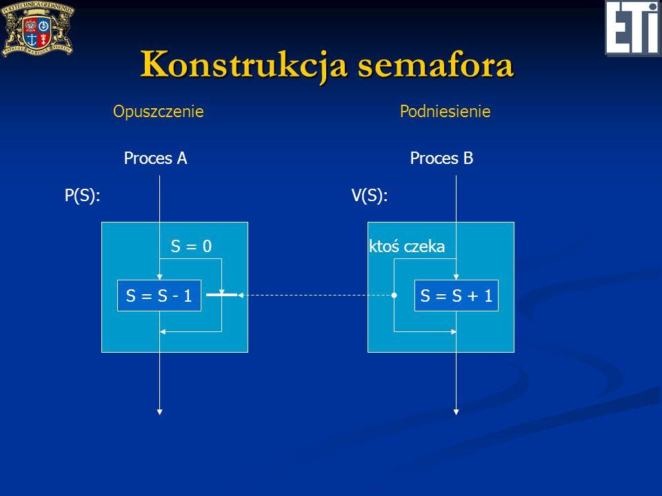 Konstrukcja semafora Opuszczenie Podniesienie Proces A Proces B P(S):