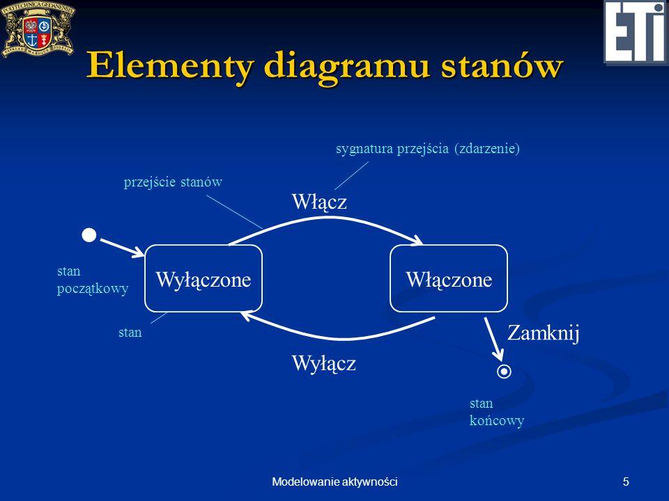 Elementy diagramu stanów