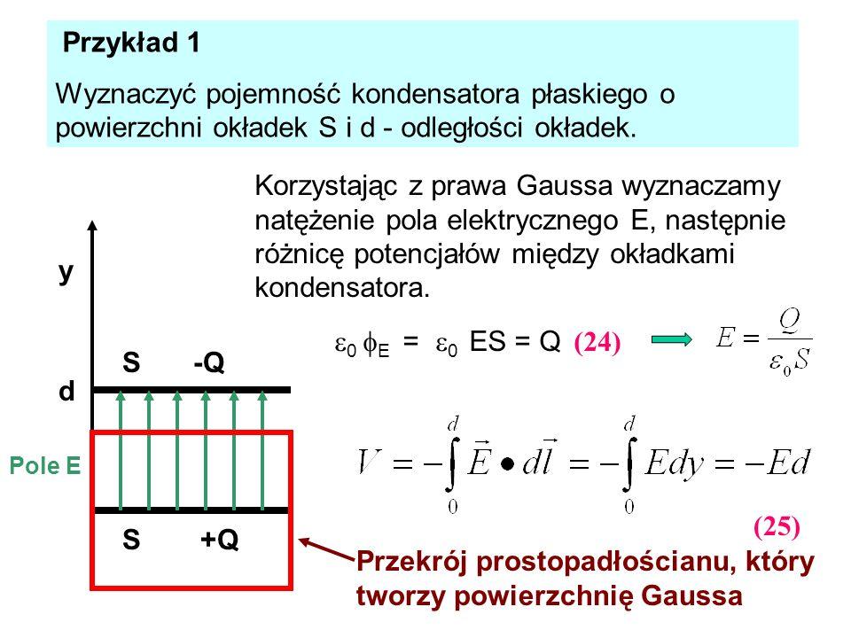 Przekrój prostopadłościanu, który tworzy powierzchnię Gaussa