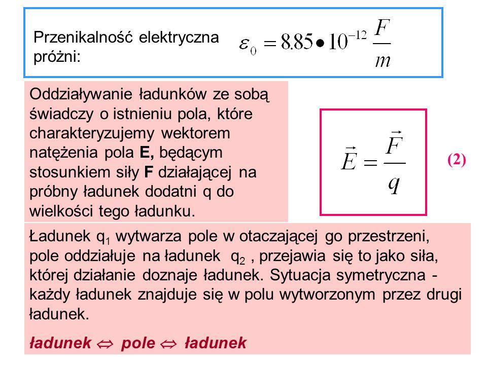 Przenikalność elektryczna próżni: