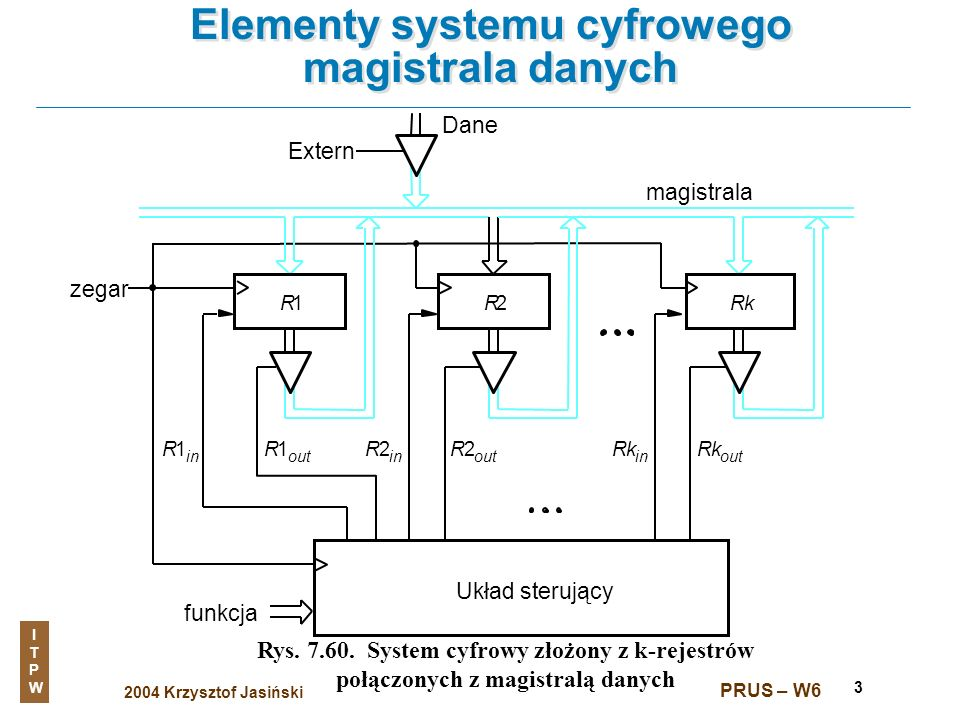 Elementy systemu cyfrowego magistrala danych