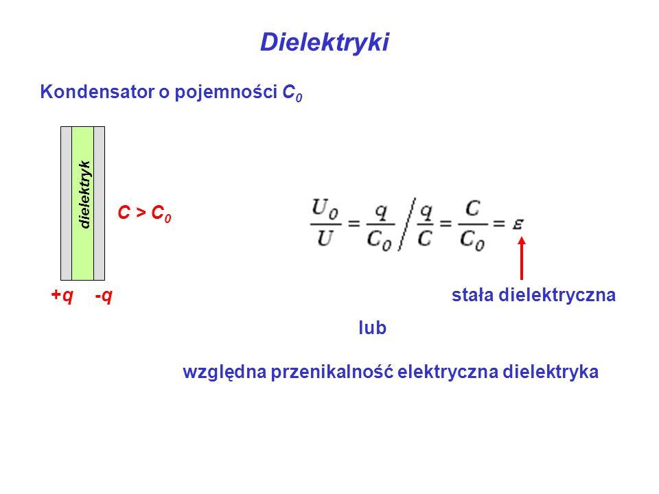 Dielektryki Kondensator o pojemności C0 +q -q C0 C > C0