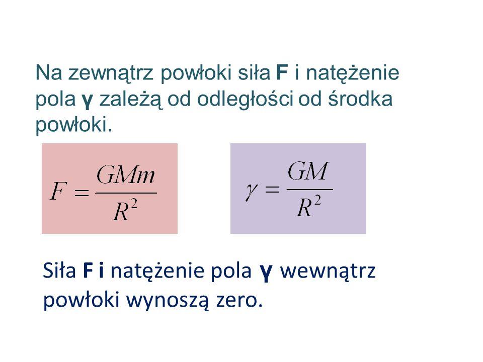 Siła F i natężenie pola γ wewnątrz powłoki wynoszą zero.
