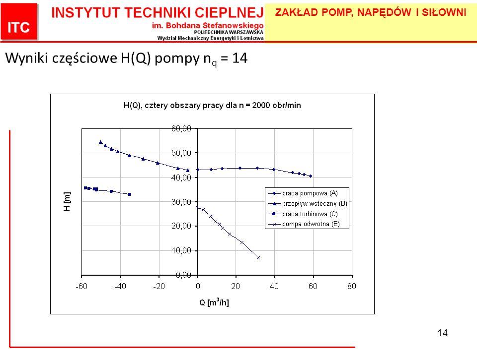 Wyniki częściowe H(Q) pompy nq = 14