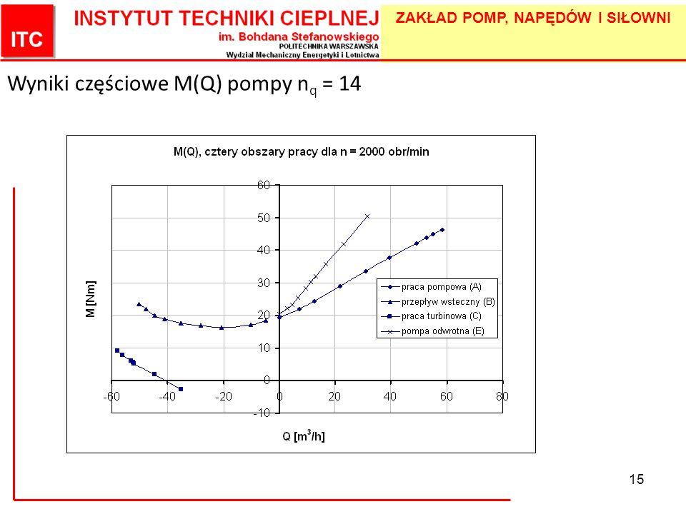 Wyniki częściowe M(Q) pompy nq = 14