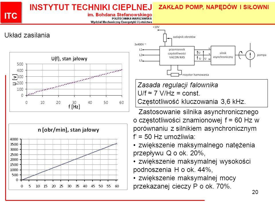 Układ zasilaniaZasada regulacji falownika. U/f ≈ 7 V/Hz = const. Częstotliwość kluczowania 3,6 kHz.