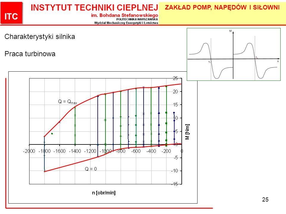 Charakterystyki silnika Praca turbinowa
