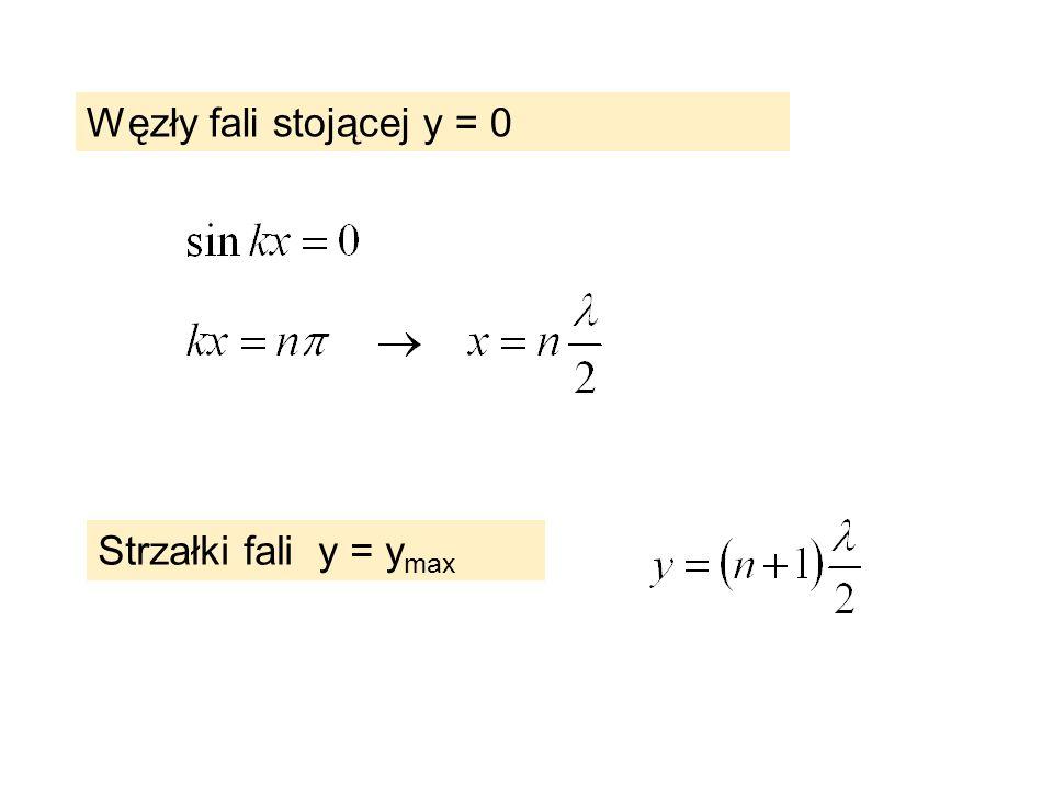 Węzły fali stojącej y = 0 Strzałki fali y = ymax