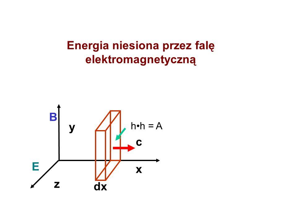 Energia niesiona przez falę elektromagnetyczną