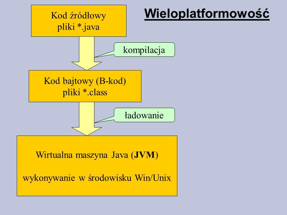 Wieloplatformowość Kod źródłowy pliki *.java kompilacja