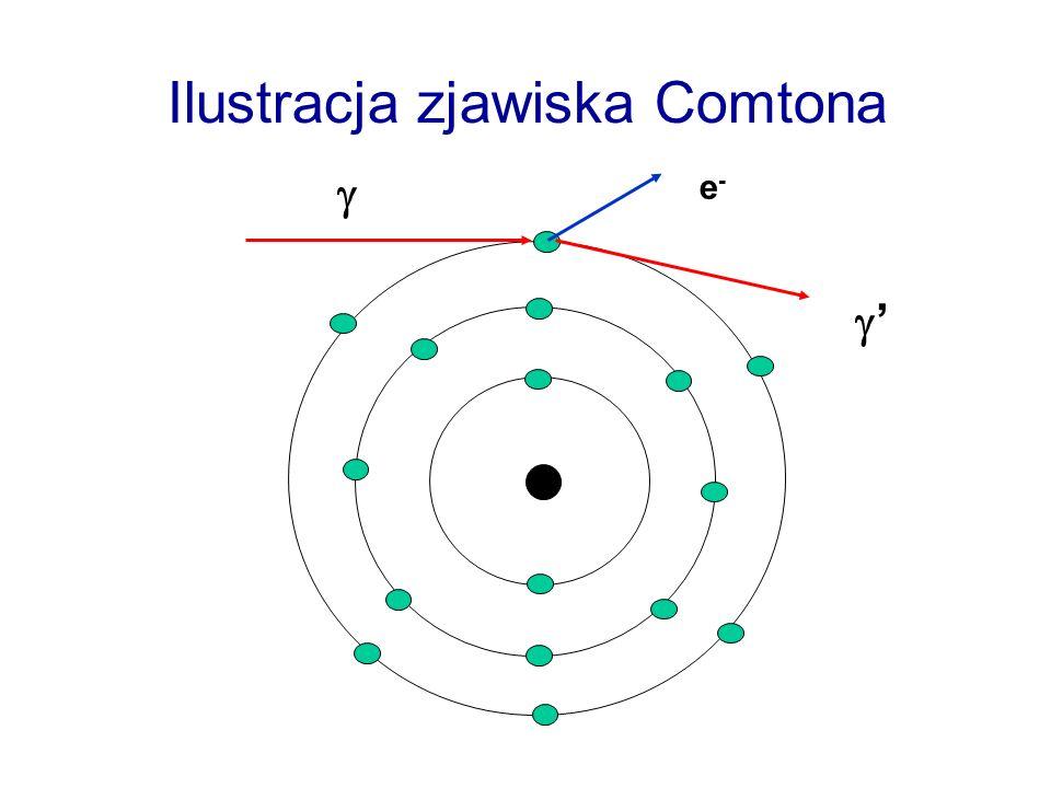 Ilustracja zjawiska Comtona