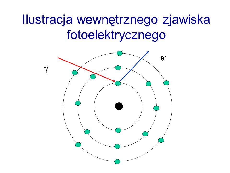 Ilustracja wewnętrznego zjawiska fotoelektrycznego