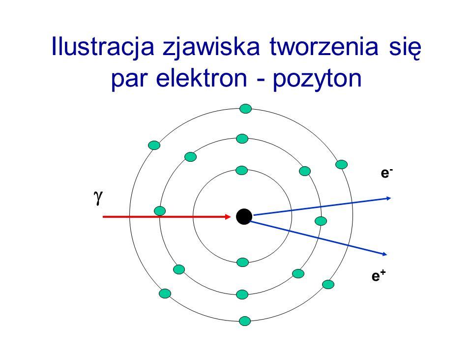 Ilustracja zjawiska tworzenia się par elektron - pozyton