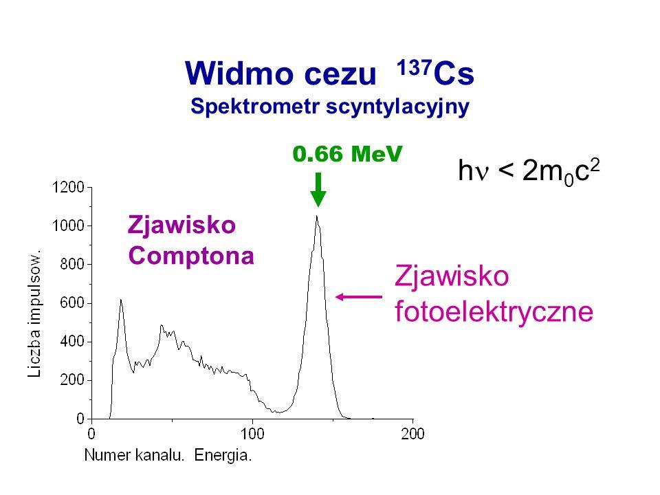 Widmo cezu 137Cs Spektrometr scyntylacyjny