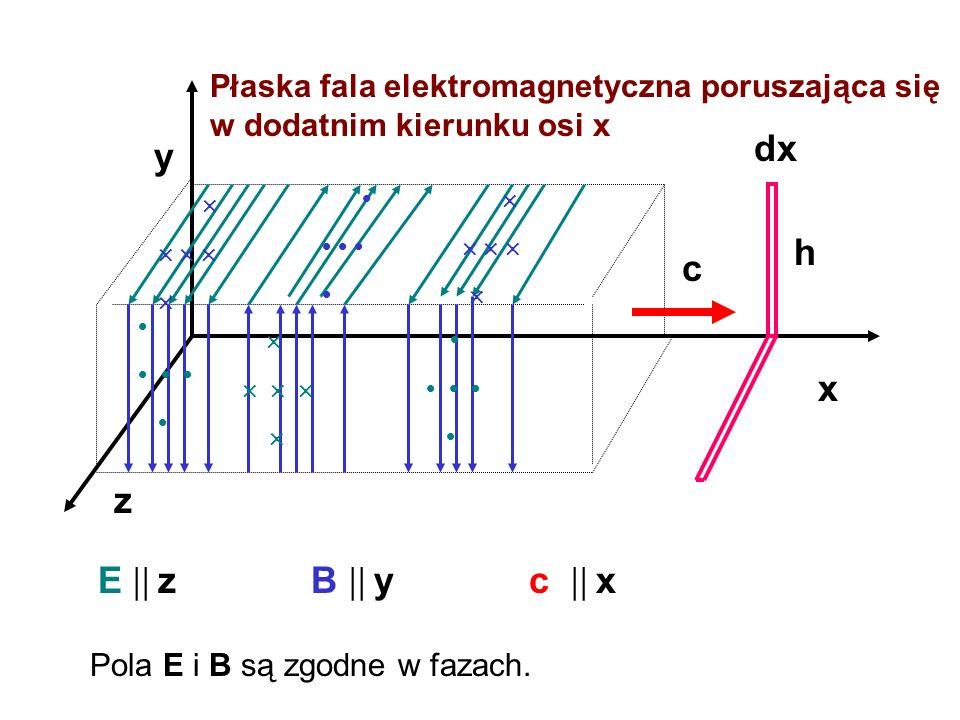 Płaska fala elektromagnetyczna poruszająca się w dodatnim kierunku osi x