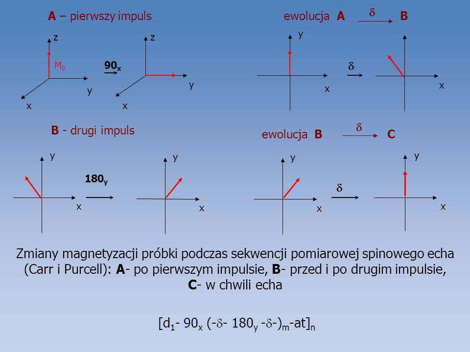  A – pierwszy impuls. ewolucja A B. x. y.  x. y. z. M0. 90x.  B - drugi impuls.