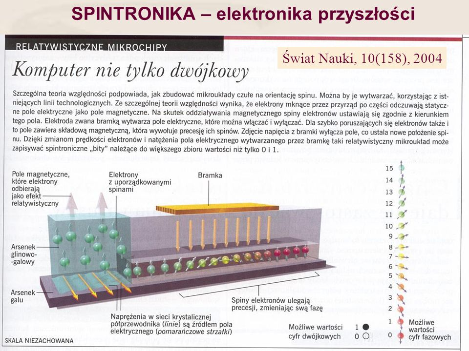 SPINTRONIKA – elektronika przyszłości