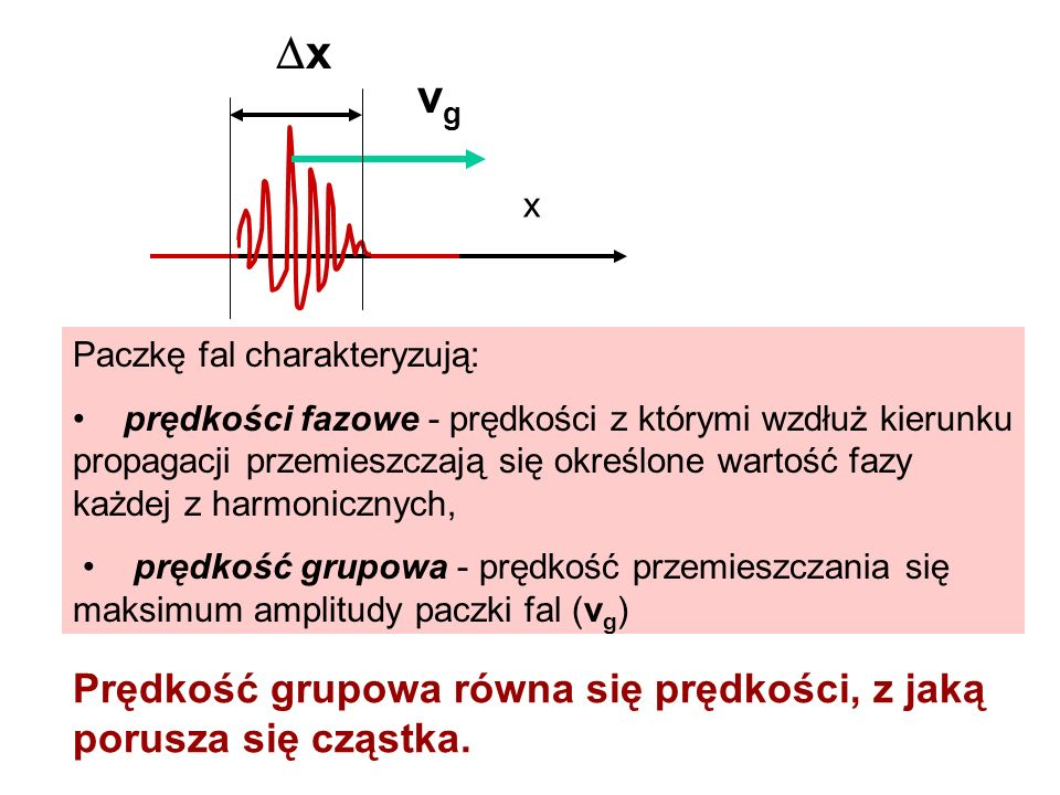 vg Prędkość grupowa równa się prędkości, z jaką porusza się cząstka.