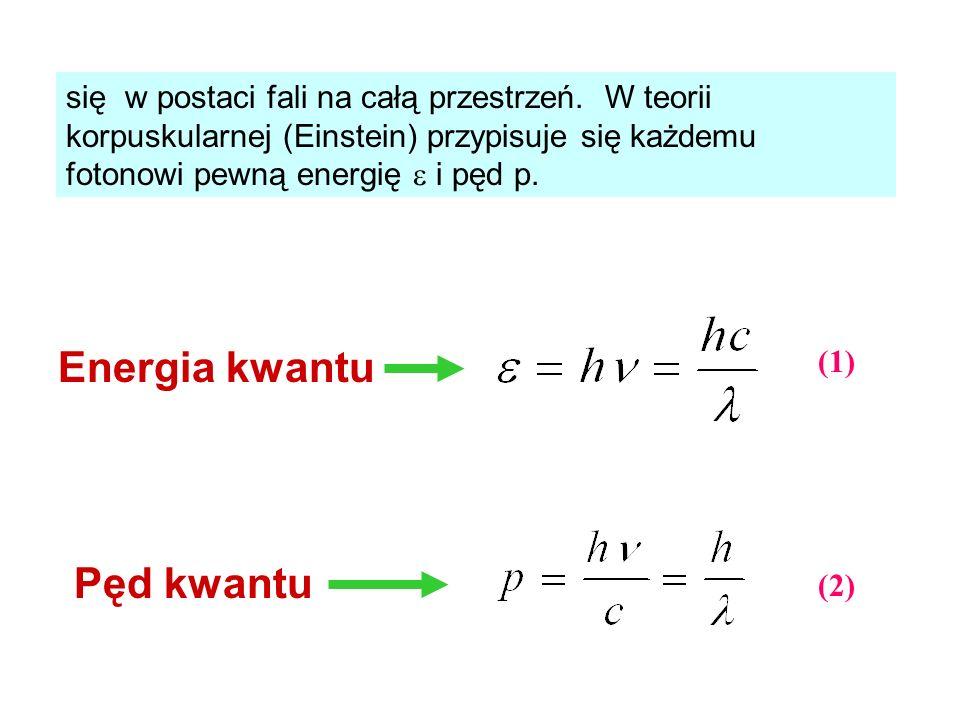 Energia kwantu Pęd kwantu