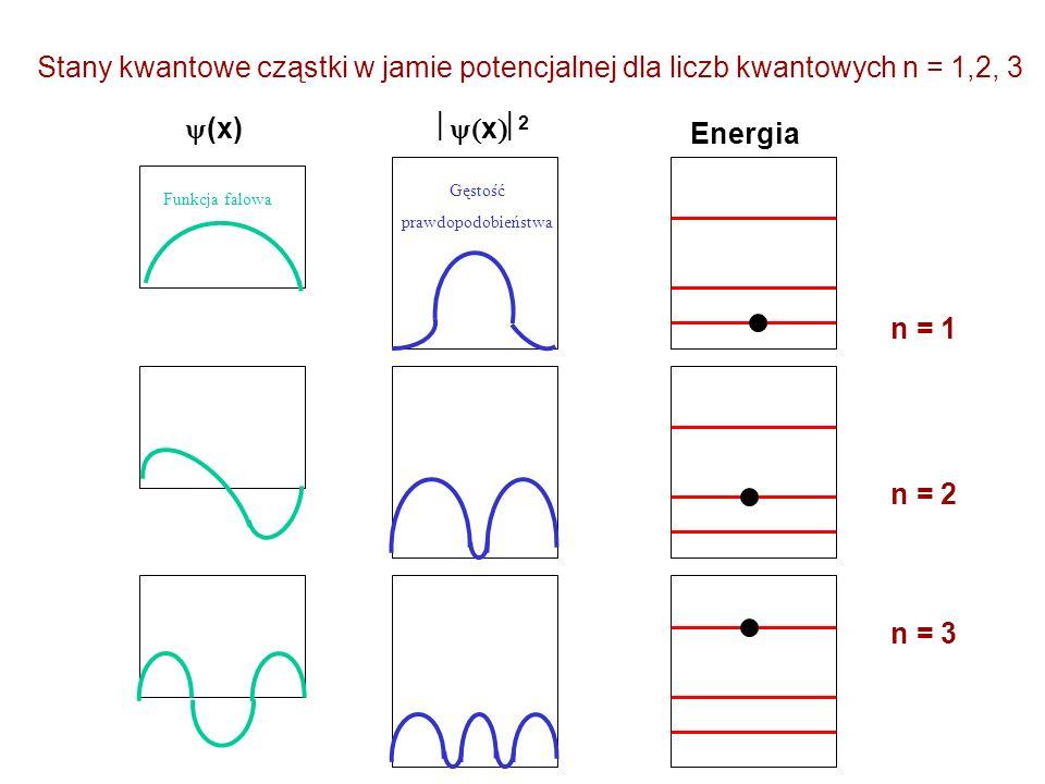 Stany kwantowe cząstki w jamie potencjalnej dla liczb kwantowych n = 1,2, 3