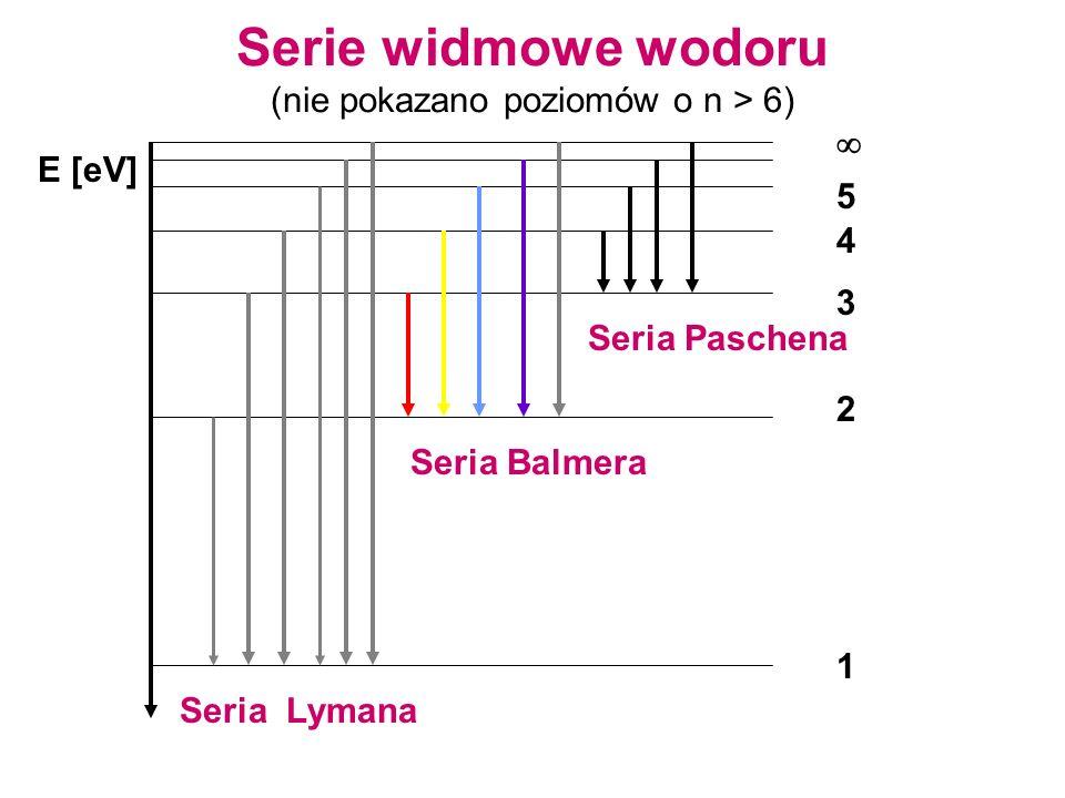 Serie widmowe wodoru (nie pokazano poziomów o n > 6)