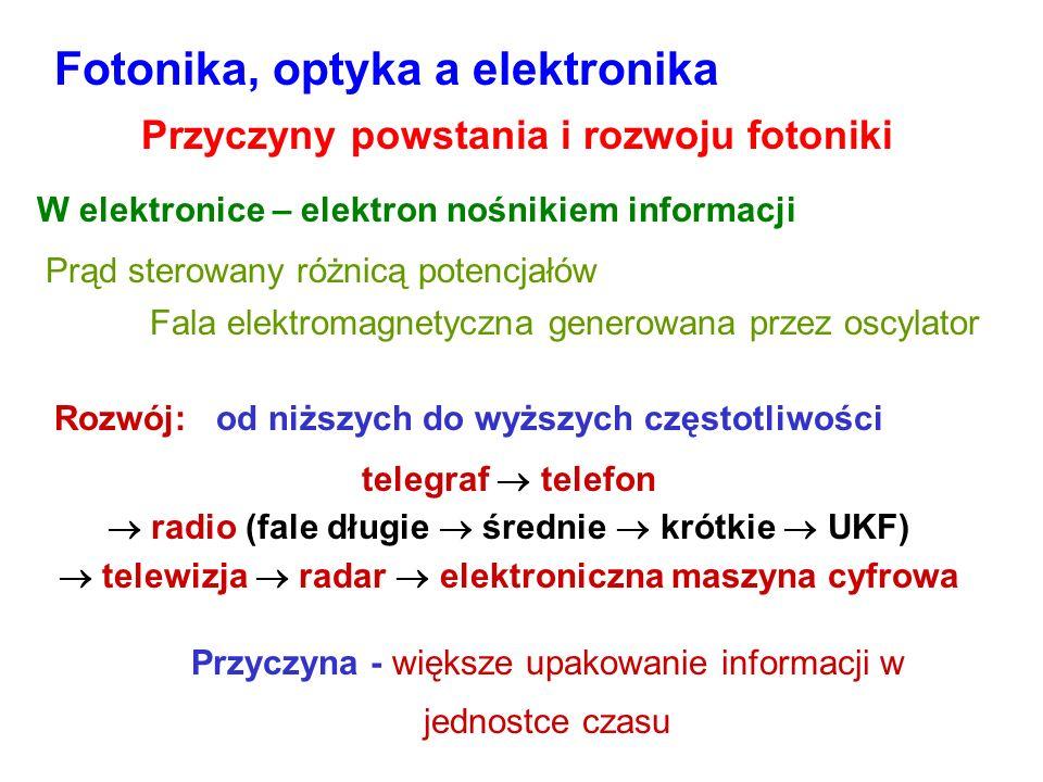 Fotonika, optyka a elektronika