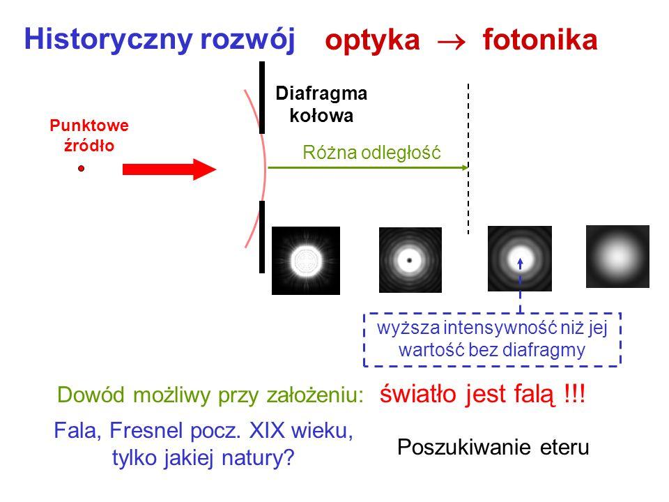Historyczny rozwój optyka  fotonika