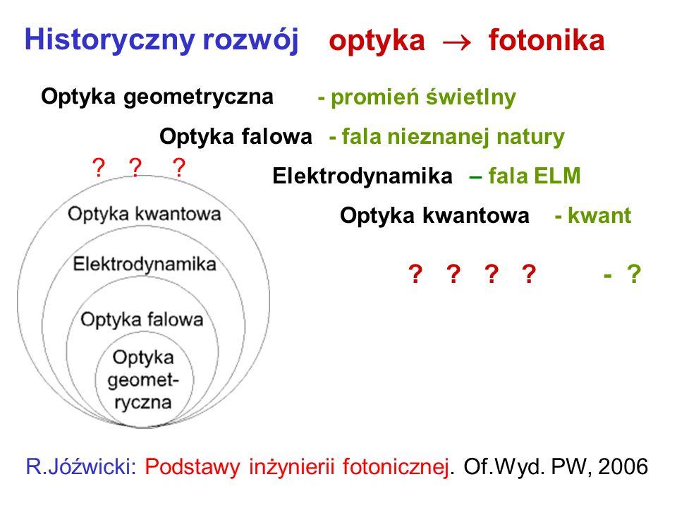 Historyczny rozwój optyka  fotonika -