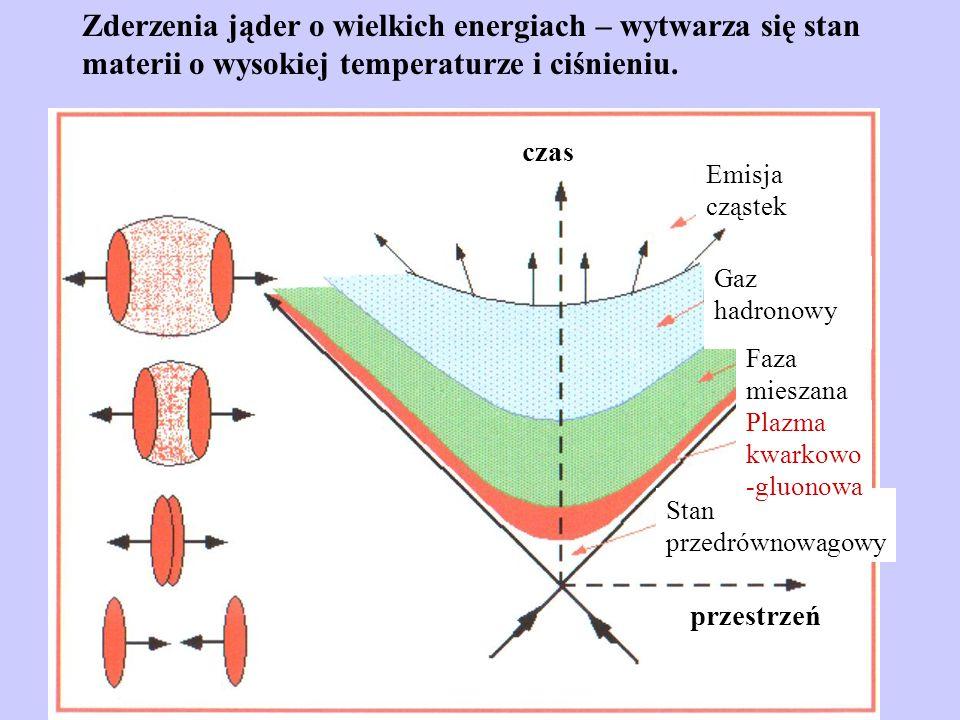 Zderzenia jąder o wielkich energiach – wytwarza się stan materii o wysokiej temperaturze i ciśnieniu.