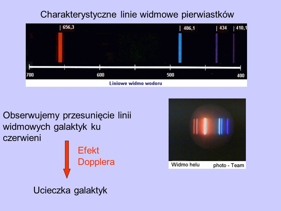 Charakterystyczne linie widmowe pierwiastków